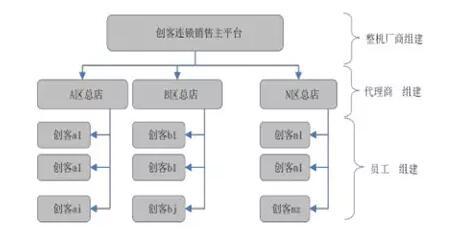 -----组织结构图